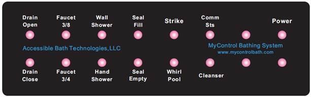 Function status panel